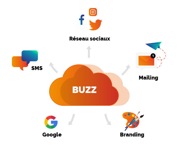 Comment creer un buzz sur le net